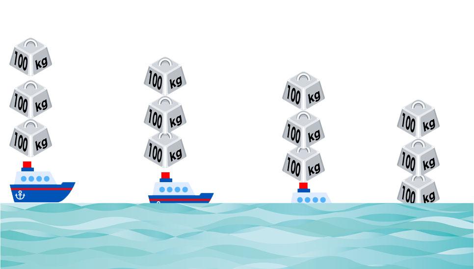 船に重りが載ってる画像