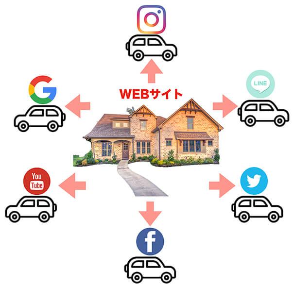 webサイト売れる仕組み図