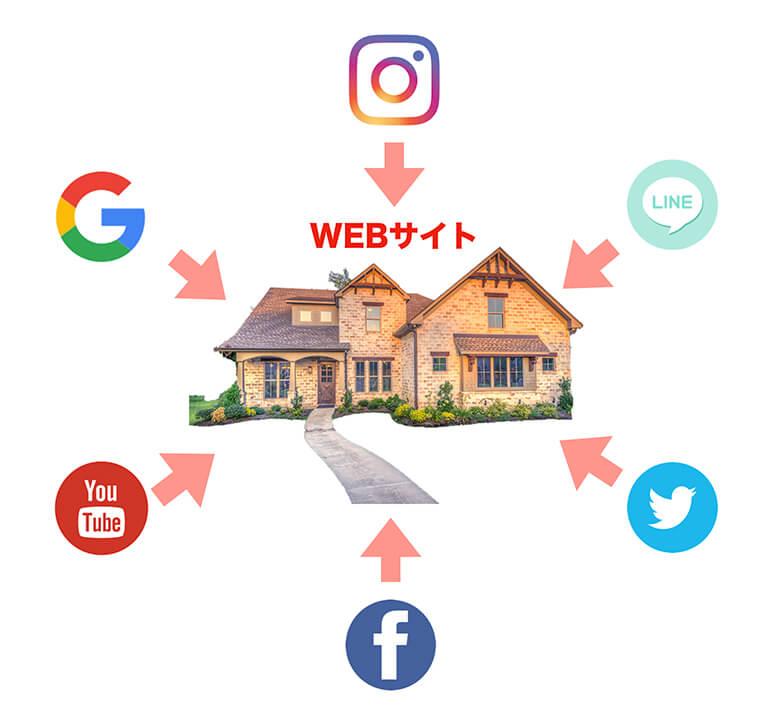 webへの動線画像